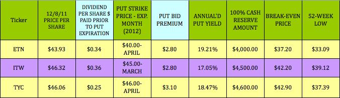 put options on dividend stocks