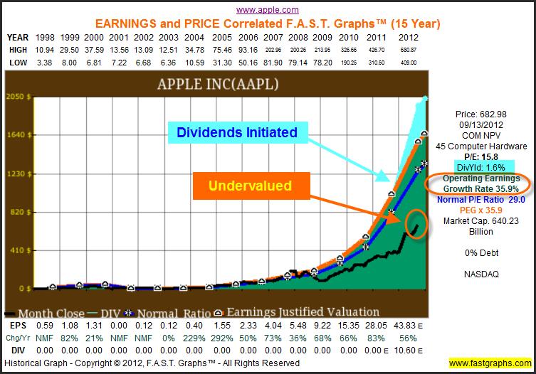 apple corporation strategic analysis