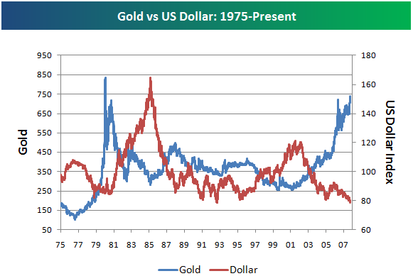 Gold us dollar forex chart