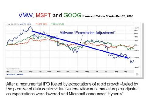 VMware Lowers Expectations