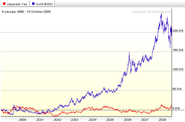 Gold's Relationship with Real Estate | Seeking Alpha