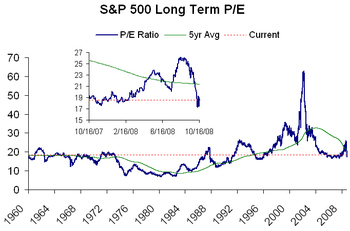 Sp_500_long_term_pe