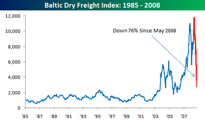 Baltic_dry_freight_index