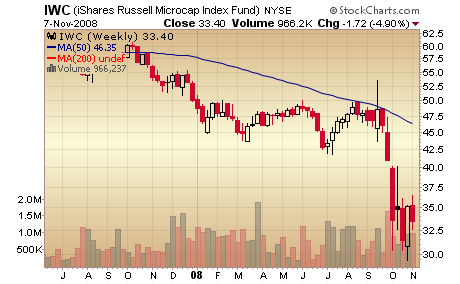 russell microcap index stock chart