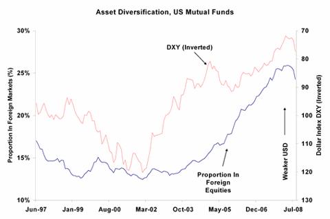 US Asset Diversification