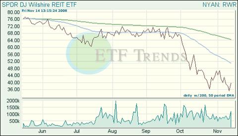 Real Estate Exchange Traded Funds (ETFs)