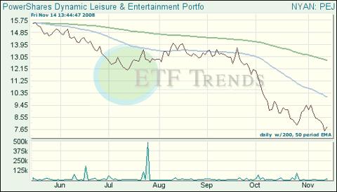 Food Exchange Traded Funds (ETFs)