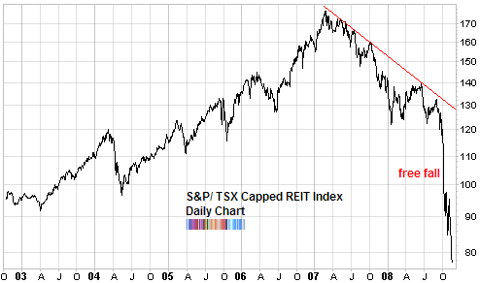 canadian reit capped index chart forced liquidation