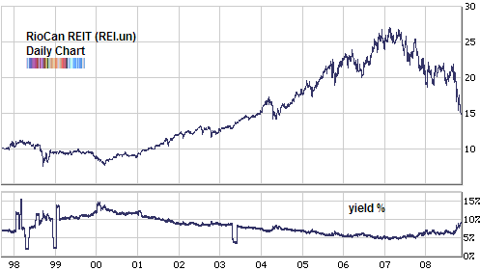 riocan REIT price and yield long term