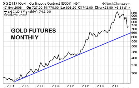 Gold Futures Monthly