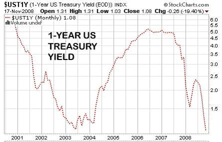 1-Year U.S. Treasury Yield