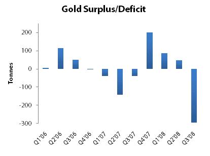 Gold Surplus/Deficit
