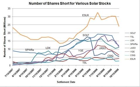 Various solar shorts