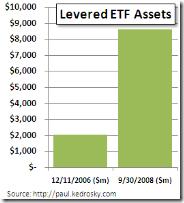levered-assets
