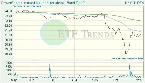 Municipal Bond ETF