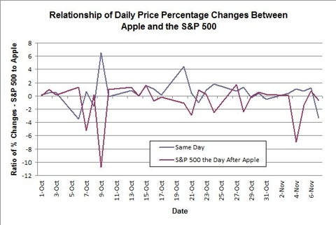 Relationship of Daily Price Percentage Changes Between Apple and the S&P 500