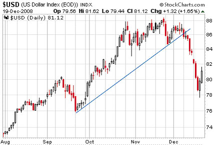 $USD (U.S. Dollar Index(NYSE:<a href='http://seekingalpha.com/symbol/EOD' title='Wells Fargo Advantage Global Dividend Opportunity Fund'>EOD</a>))
