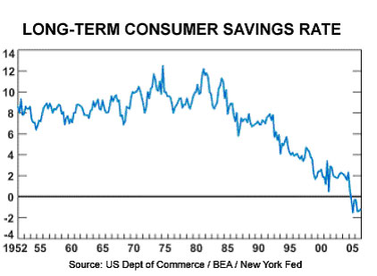 Long-term Consumer Savings Rate