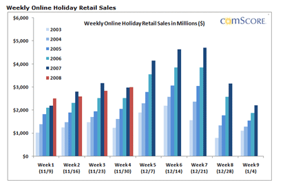 Comscore Weekly