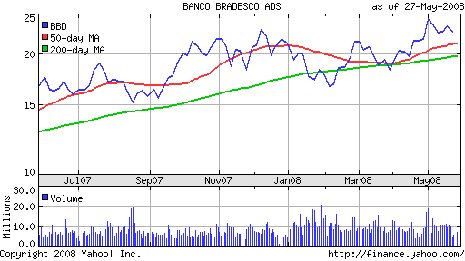Banco Bradesco (<a href='http://seekingalpha.com/symbol/BBD' title='Banco Bradesco, S.A.'>BBD</a>) One Year Chart with Moving Averages From Yahoo! Finance (<a href='http://seekingalpha.com/symbol/YHOO' title='Yahoo! Inc.'>YHOO</a>)