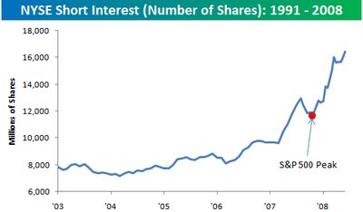 Short_interest_end_of_may