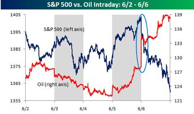 Oil_vs_sp_500_06020606