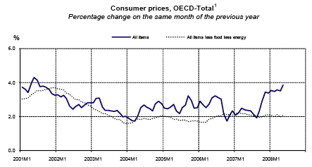 oecd-inflation.gif