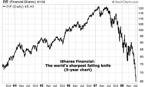 Financial iShares