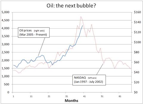 Oil Nasdaq Graph