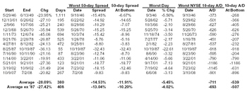 50day_in_bear_markets_table_2