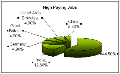 High_paying_jobs