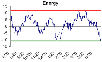Energy_sector_oversold