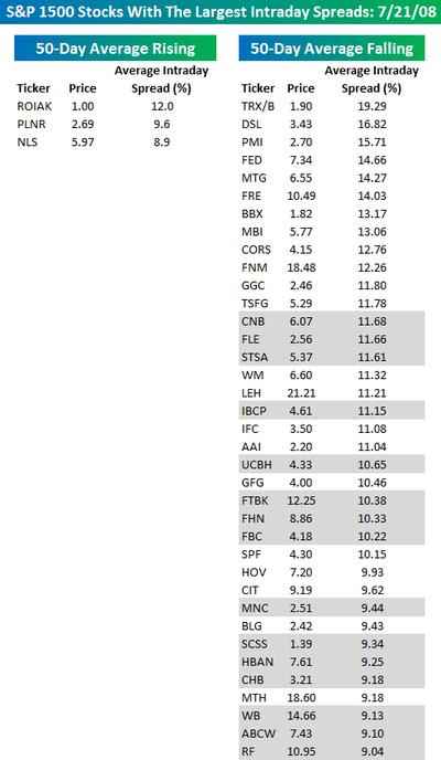 Most_volatile_stocks0721