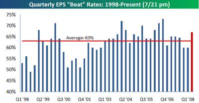 Quarterly_beat_rate_0721pm