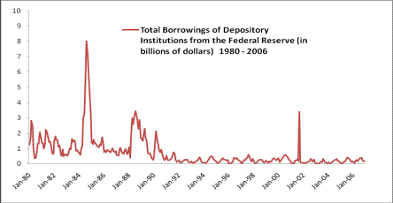 Total Borrowings of Depository from Fed Reserve '80-'06 Chart