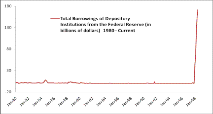 Borrowings from Fed Reserve 80-Current Chart