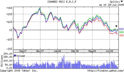 Emerging_market_etfs_eem_gmm_vwo