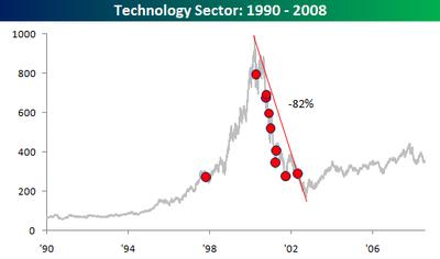 Technology_sector_19902008