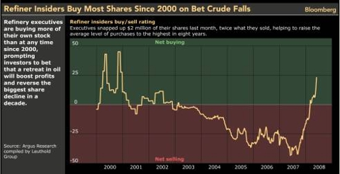 Refiner insiders buy/sell rating Chart