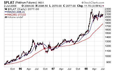 $PLAT Chart