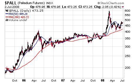 $PALL Chart