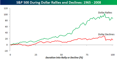 Sp_during_dollar_rallies_and_declin