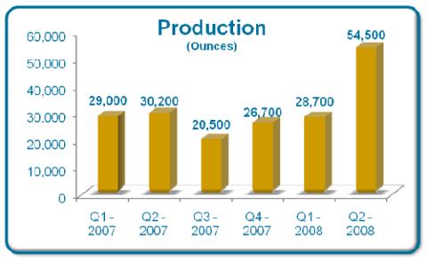 SEMAFO_Production.gif