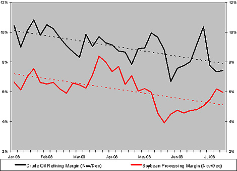 Chart: Oil & Soybean Processing Margins