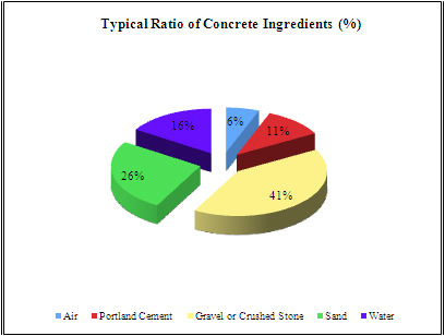 Pie Chart: Typical Ratio of Concrete Ingredients (%)