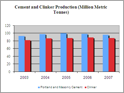 Chart: Cement & Clinker Production