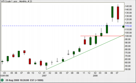 Crude oil monthly chart