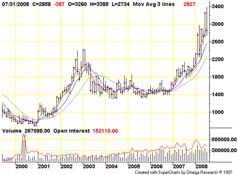 Chart: NYBOT Monthly Cocoa