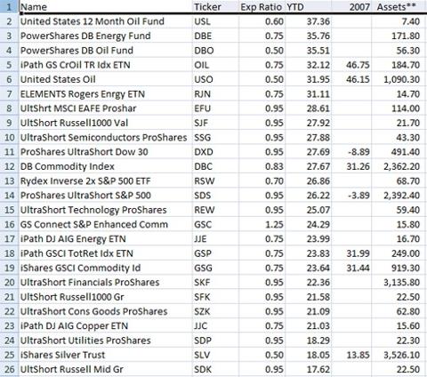 Top 25 Returning ETFs YTD Through 7/31/2008