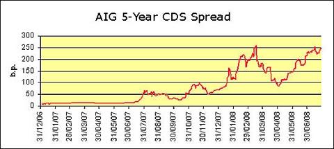 Chart: AIG 5-Year CDS Spread